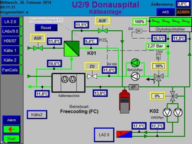 ELIN Referenz-Projekt-Bild: Visualisierung der Heizungs-, Klima- und Lüftungsanlagen in 15 U-Bahn-Stationen der Linie U2, U4 und U6